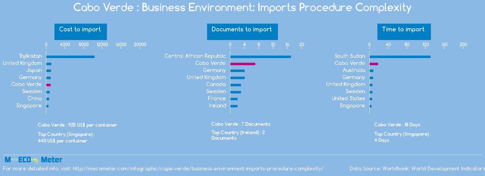 Cape Verde : Business Environment: Imports Procedure Complexity