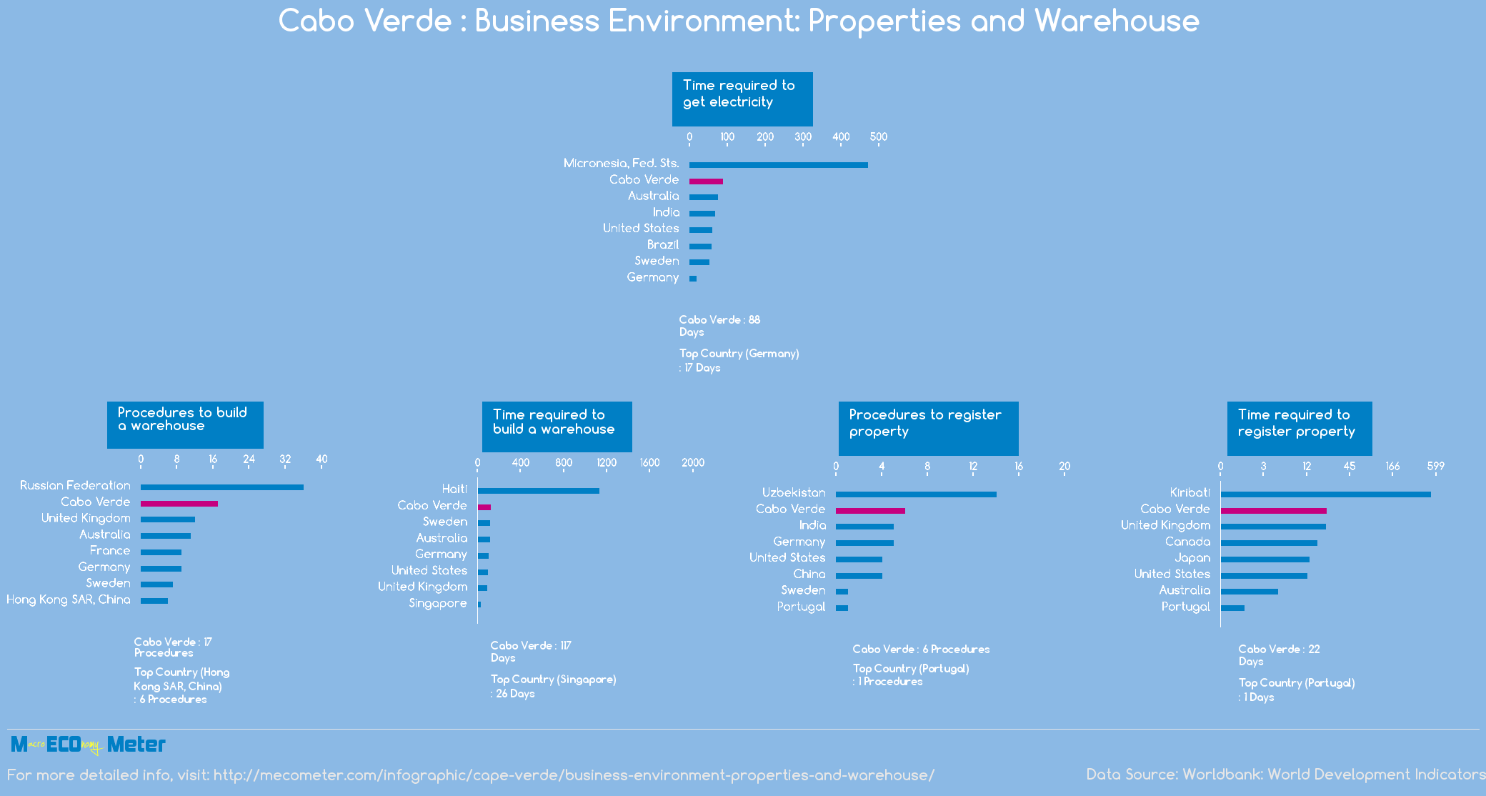 Cape Verde : Business Environment: Properties and Warehouse