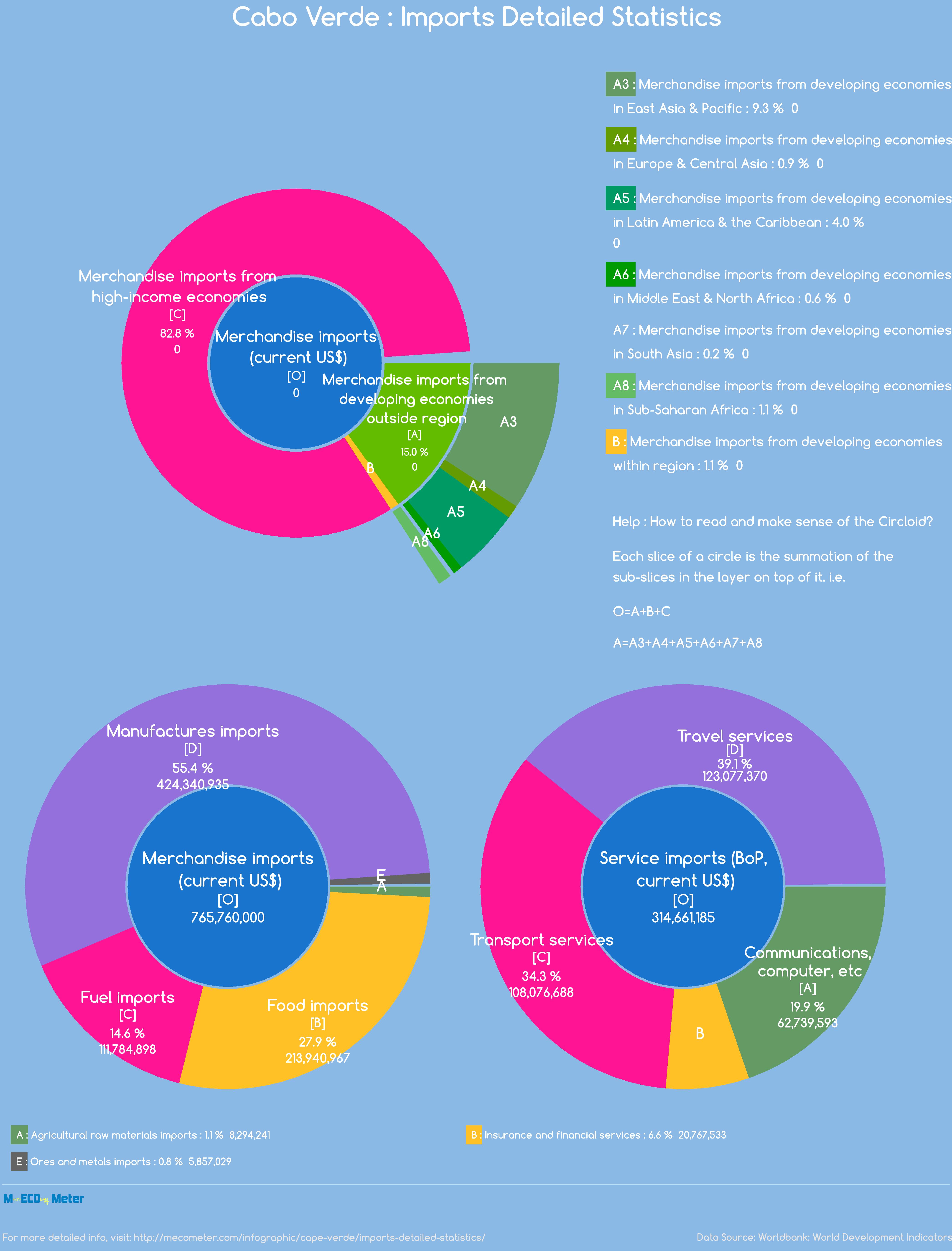 Cape Verde : Imports Detailed Statistics