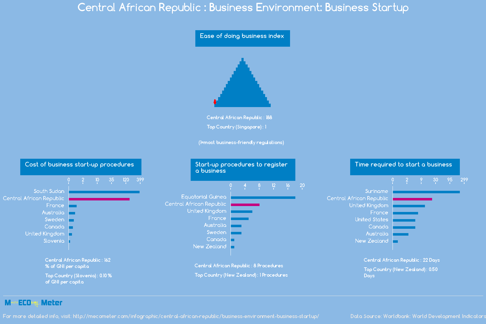 Central African Republic : Business Environment: Business Startup