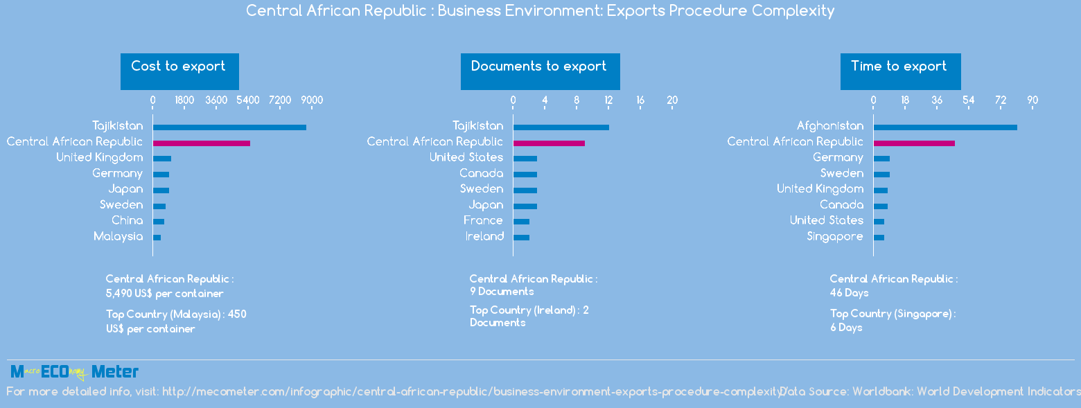 Central African Republic : Business Environment: Exports Procedure Complexity