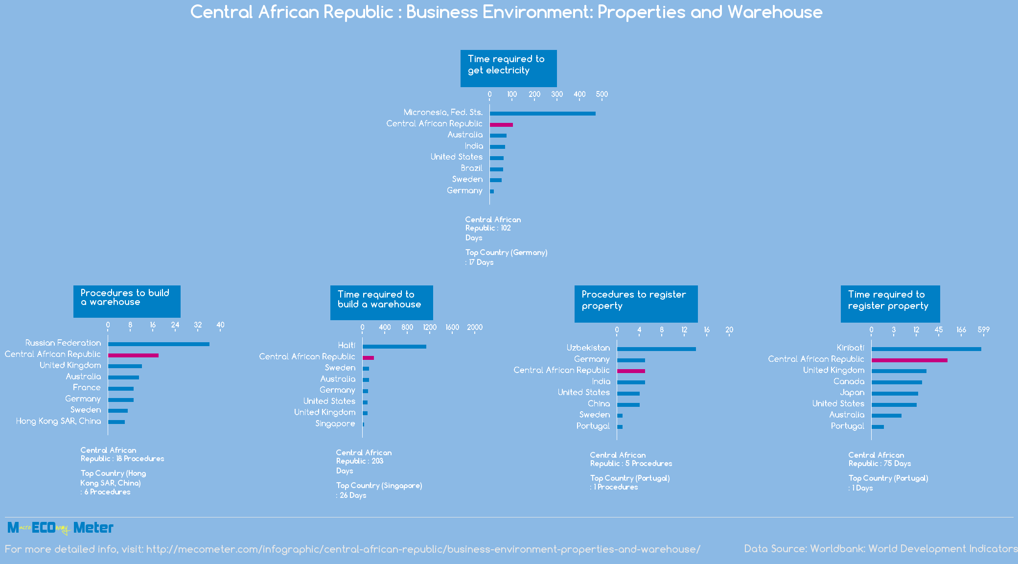 Central African Republic : Business Environment: Properties and Warehouse