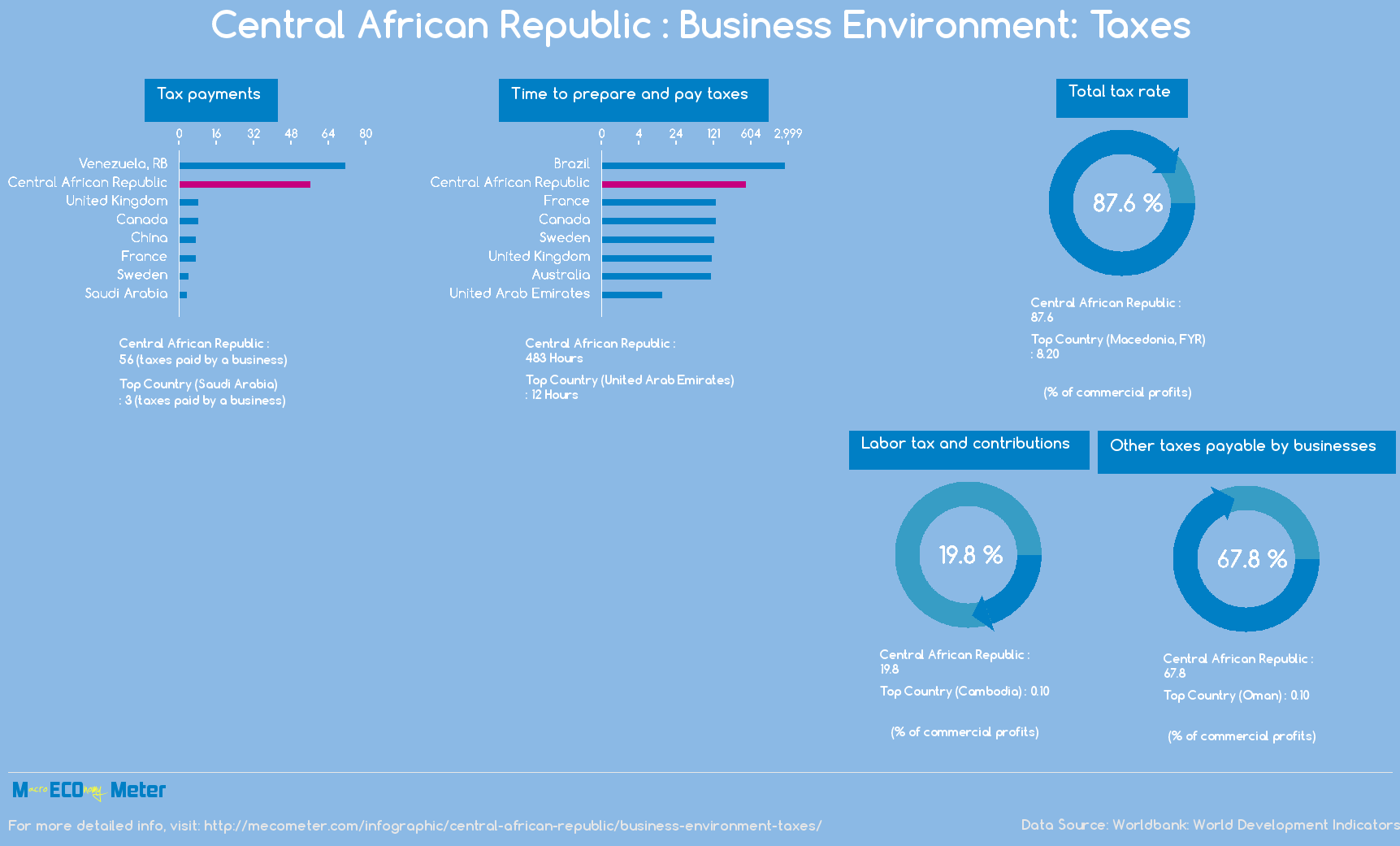 Central African Republic : Business Environment: Taxes