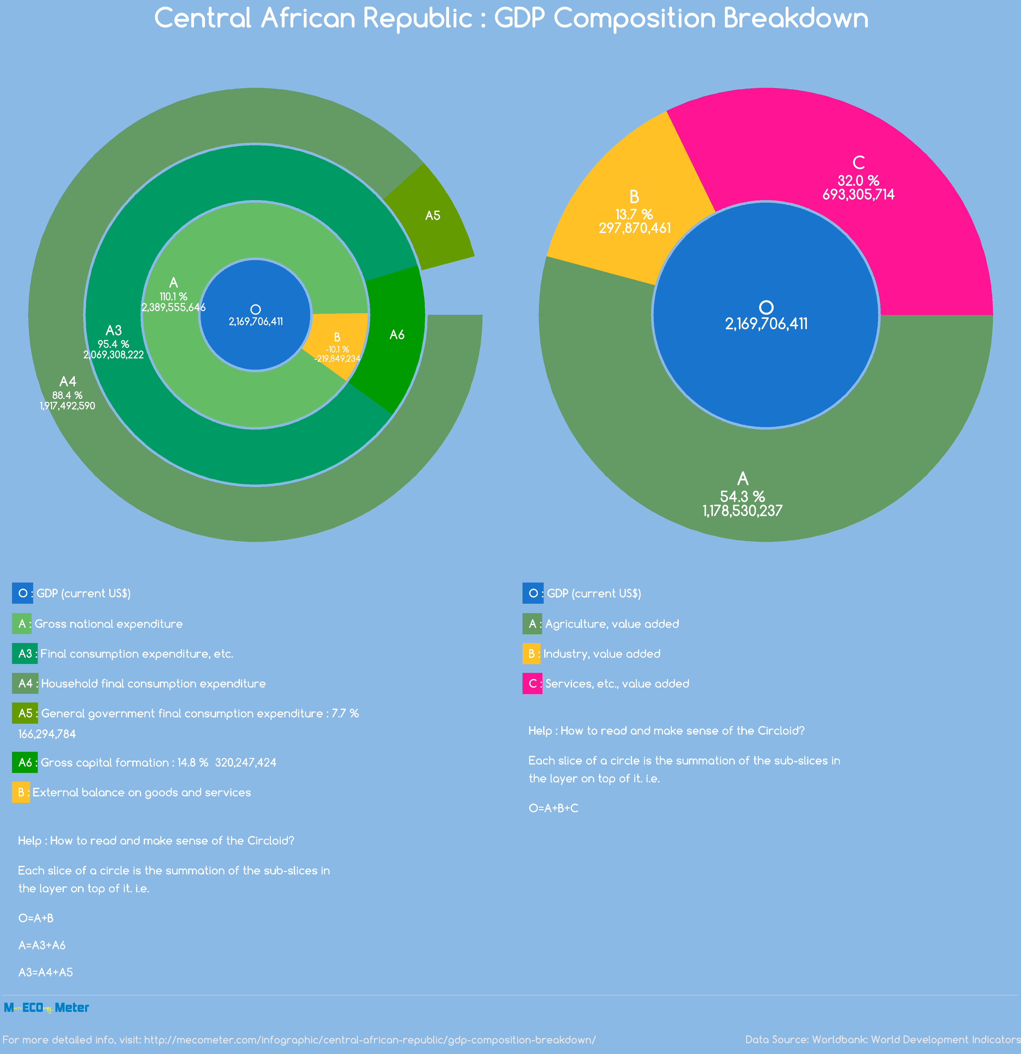 Central African Republic : GDP Composition Breakdown