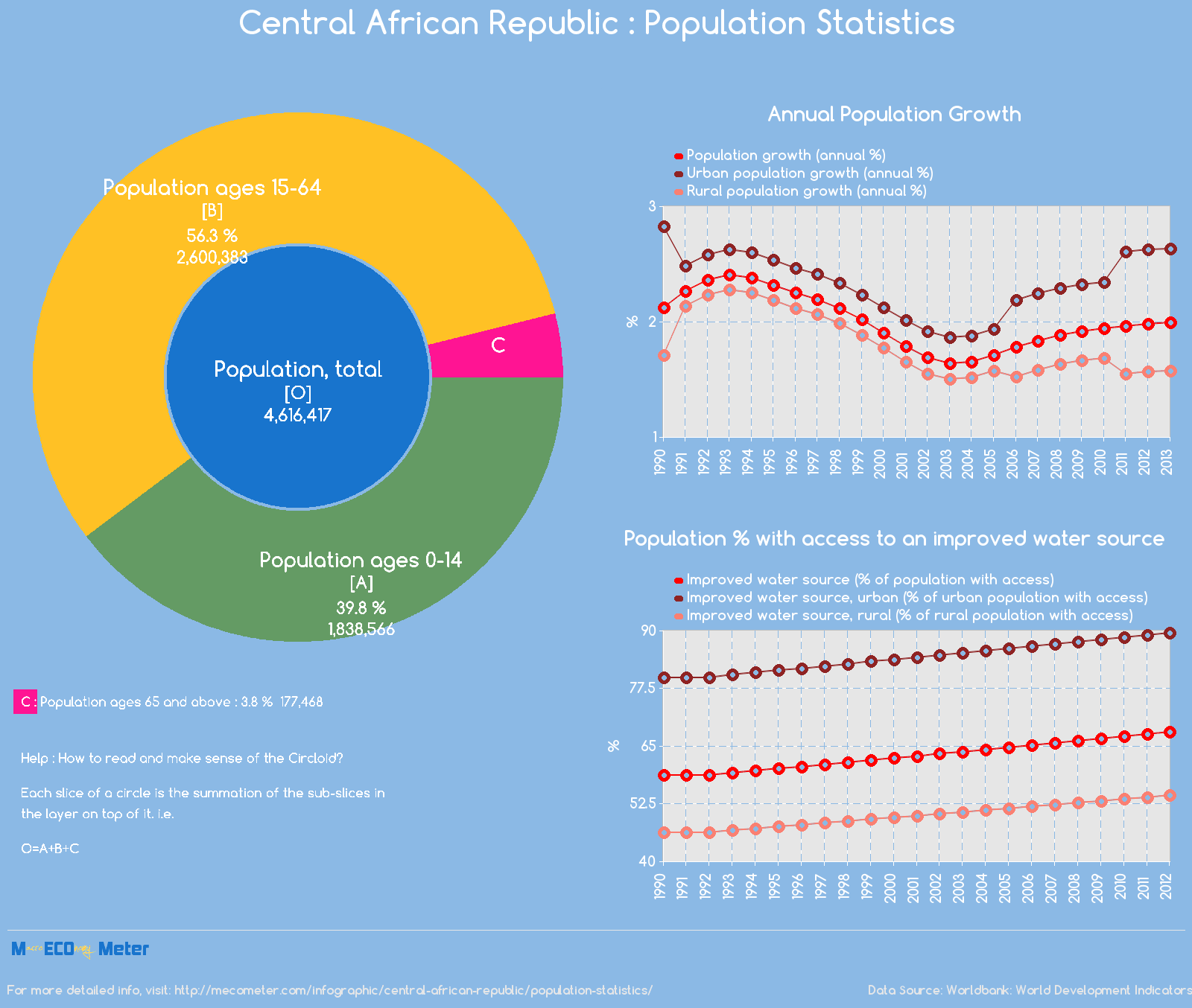 Central African Republic : Population Statistics