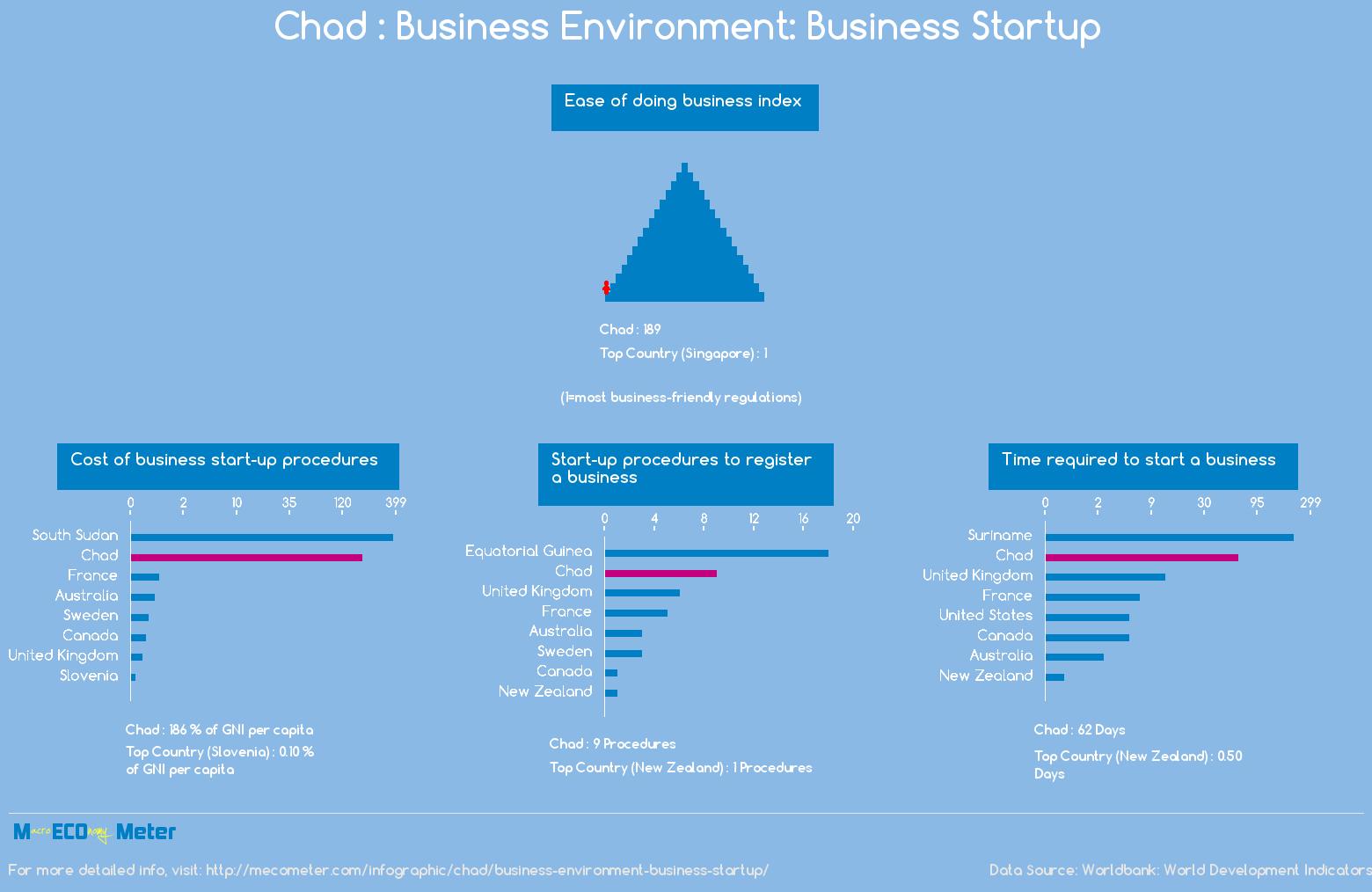 Chad : Business Environment: Business Startup