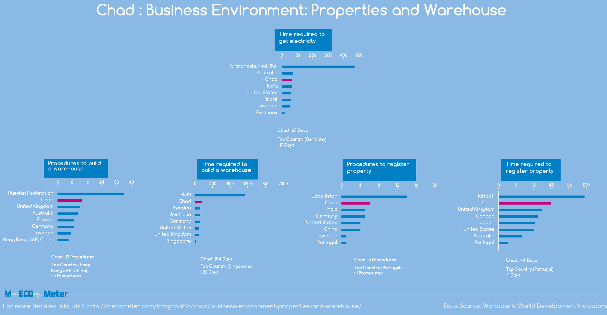 Chad : Business Environment: Properties and Warehouse