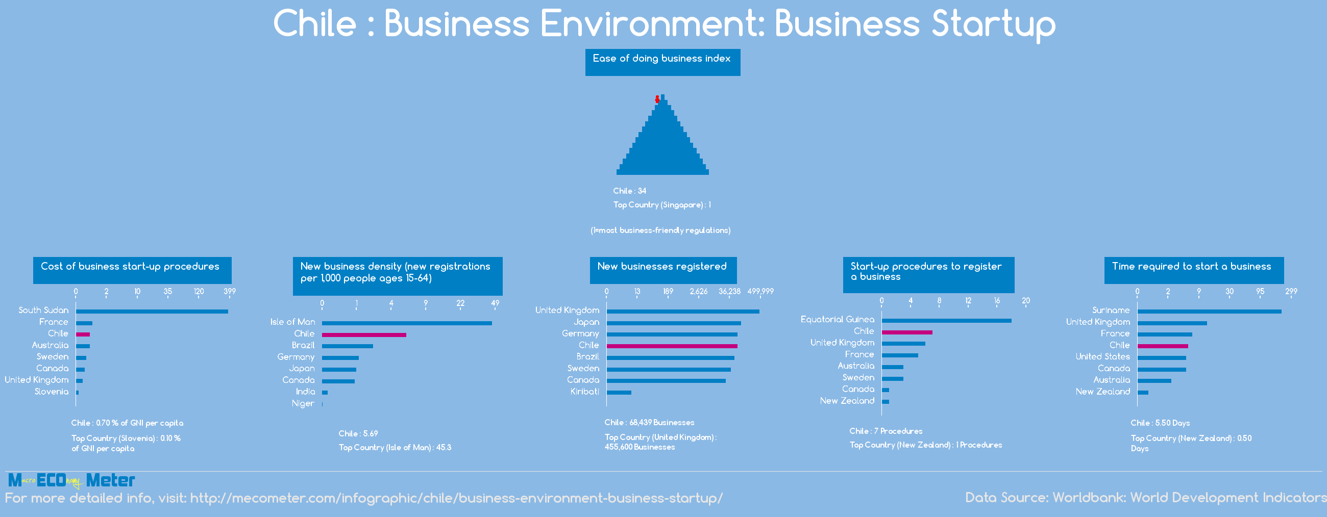 Chile : Business Environment: Business Startup