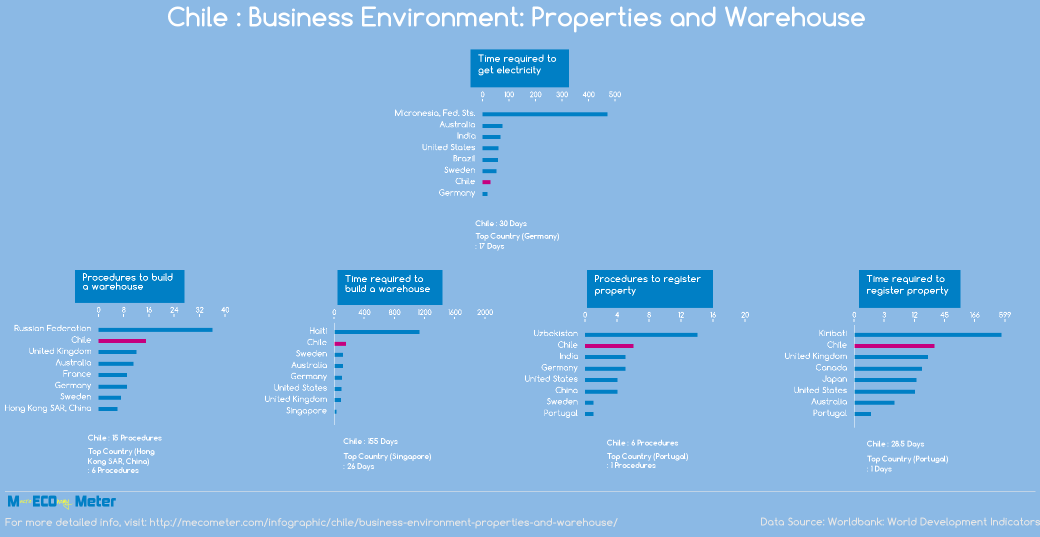 Chile : Business Environment: Properties and Warehouse