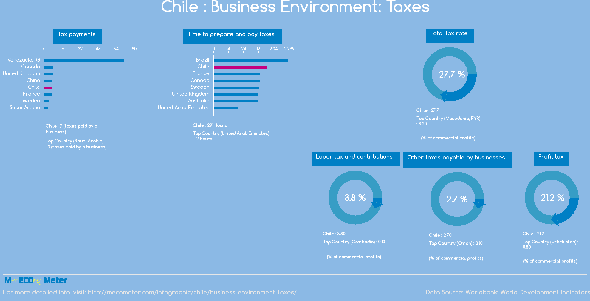 Chile : Business Environment: Taxes