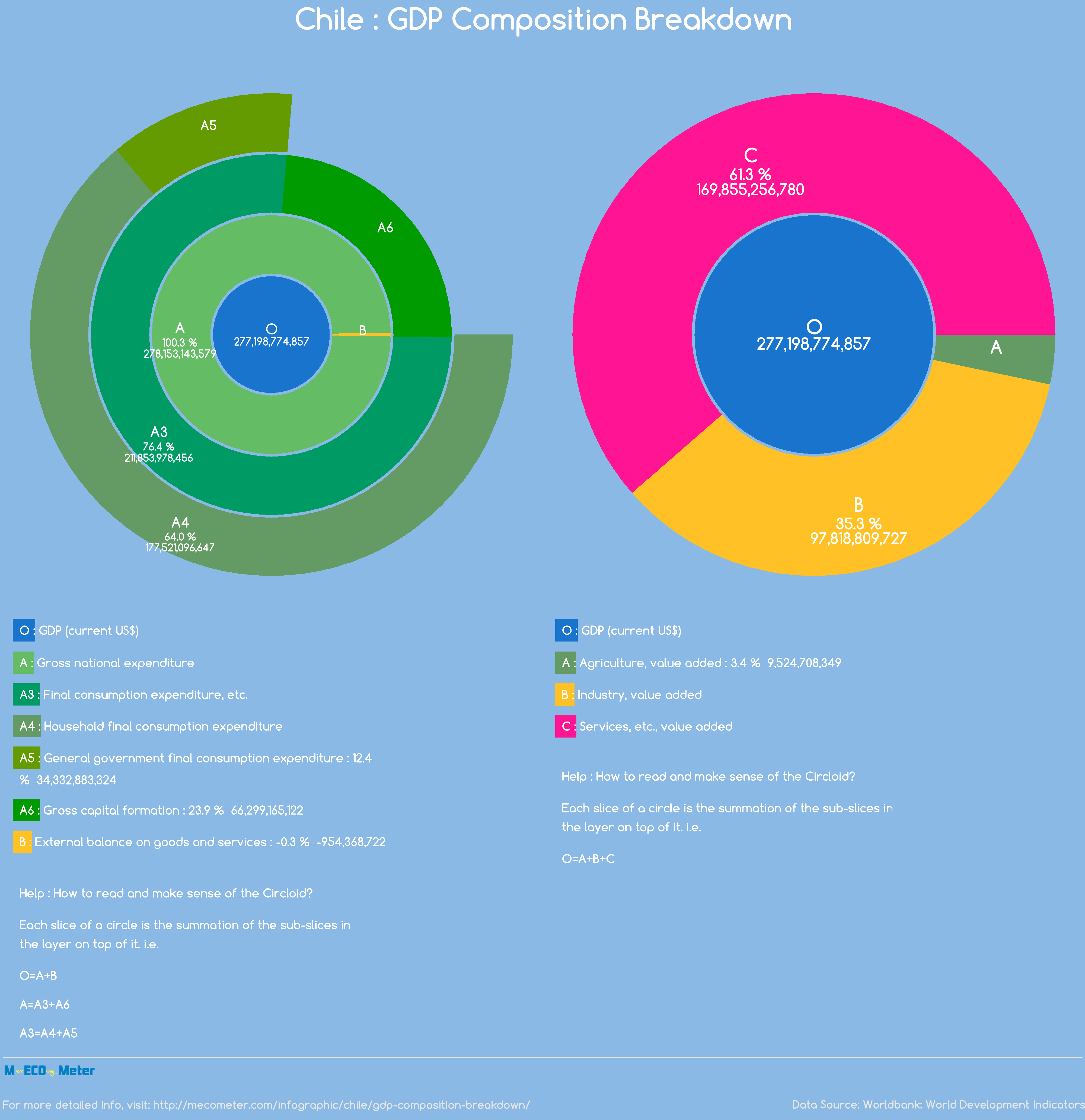 Chile : GDP Composition Breakdown