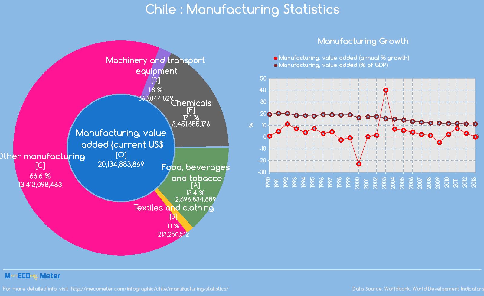 Chile : Manufacturing Statistics