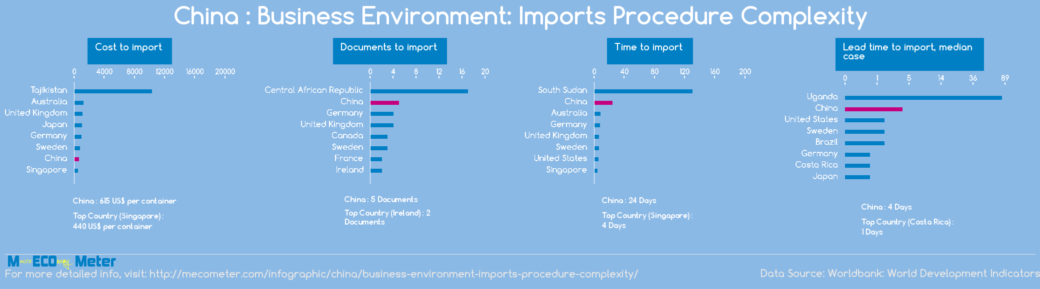 China : Business Environment: Imports Procedure Complexity