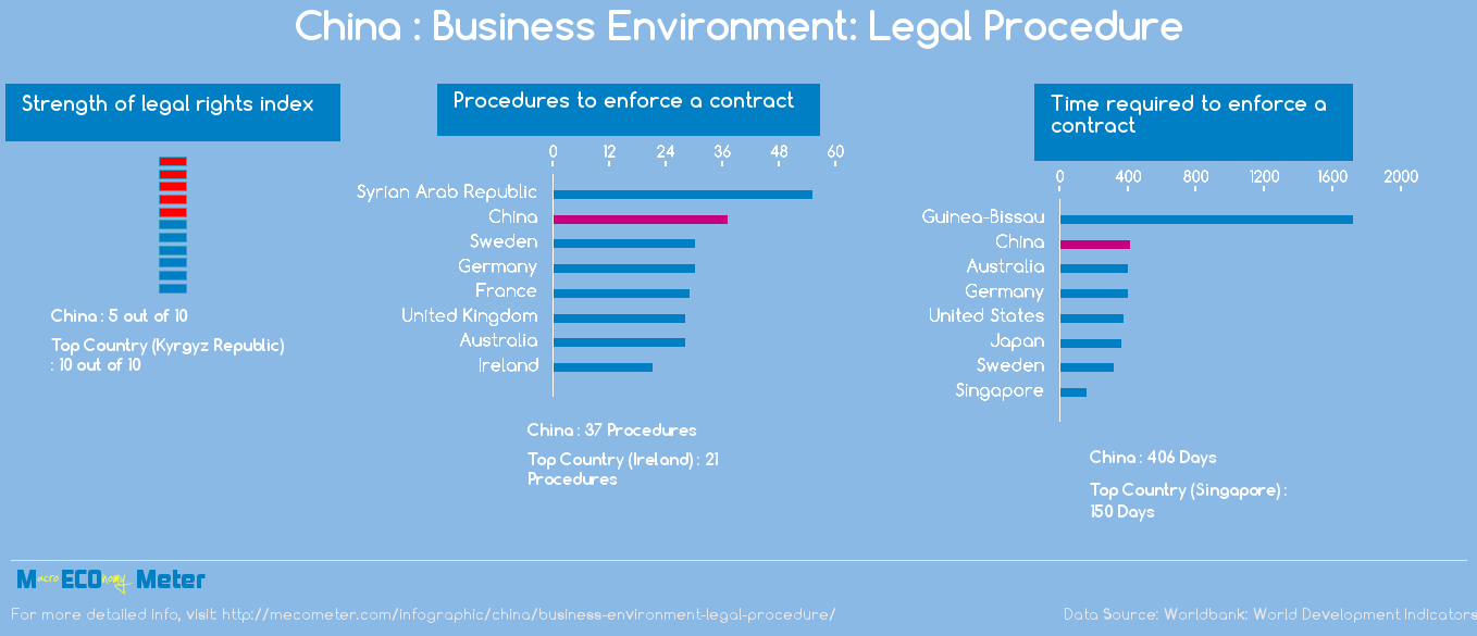 China : Business Environment: Legal Procedure
