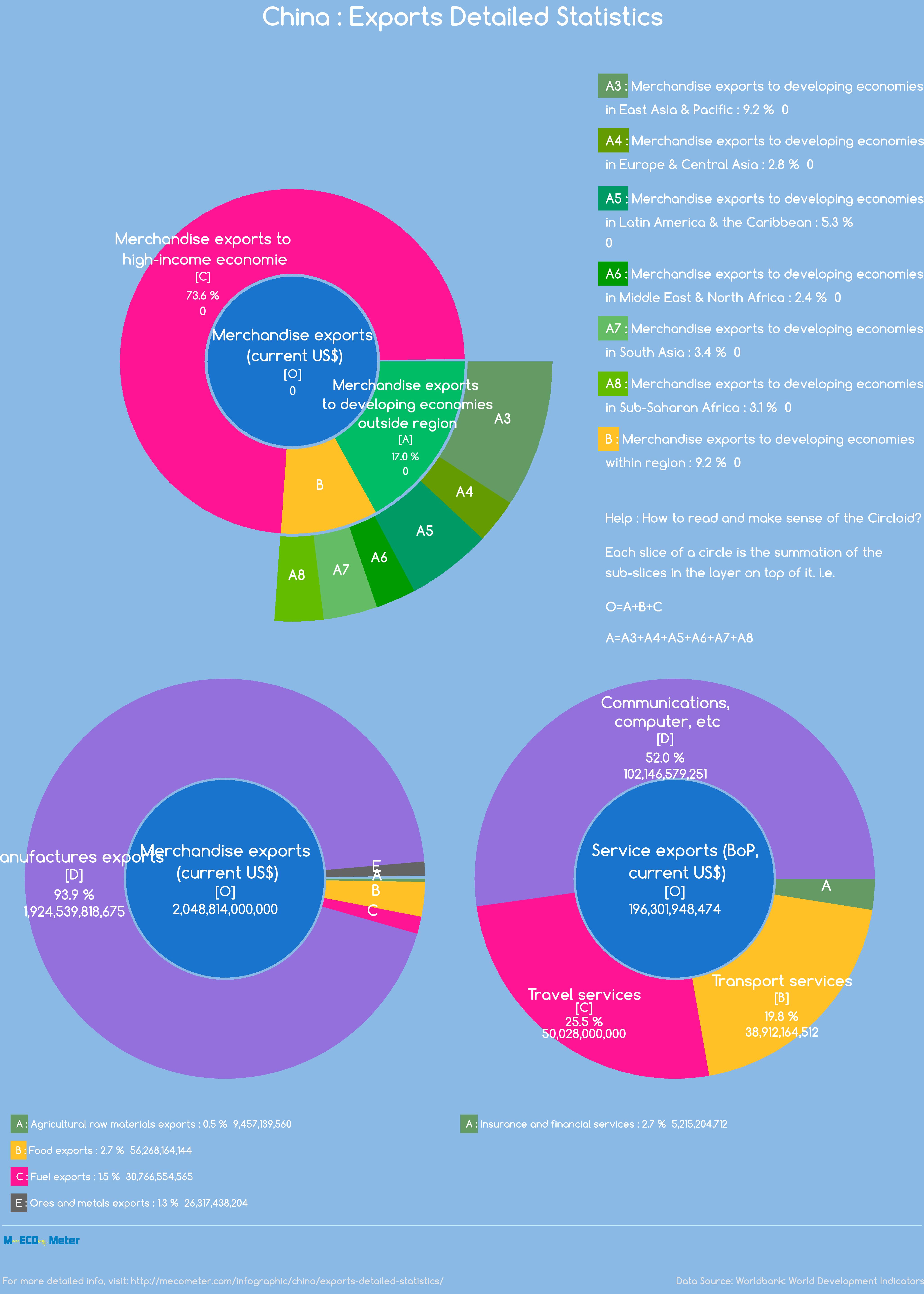 China : Exports Detailed Statistics