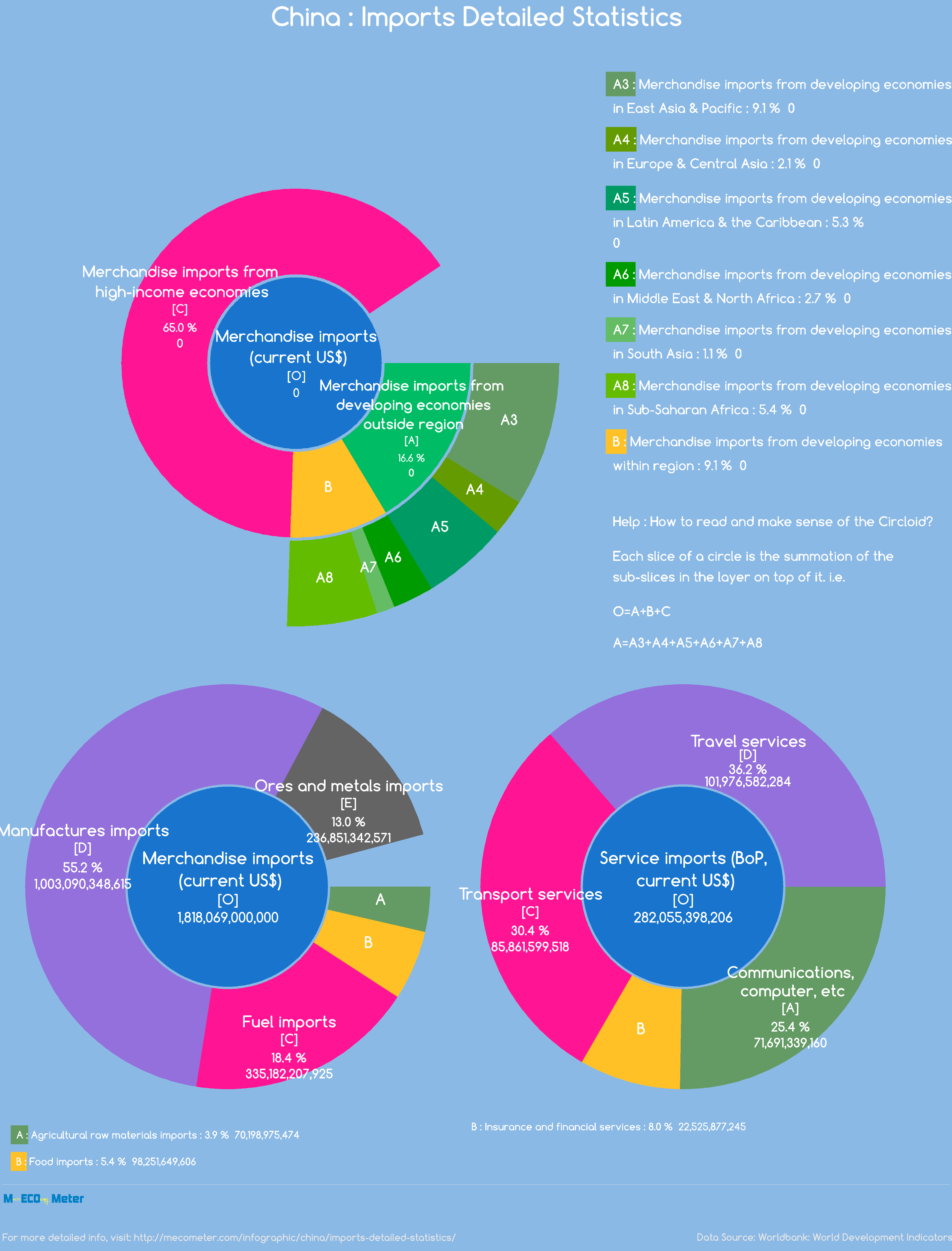 China : Imports Detailed Statistics