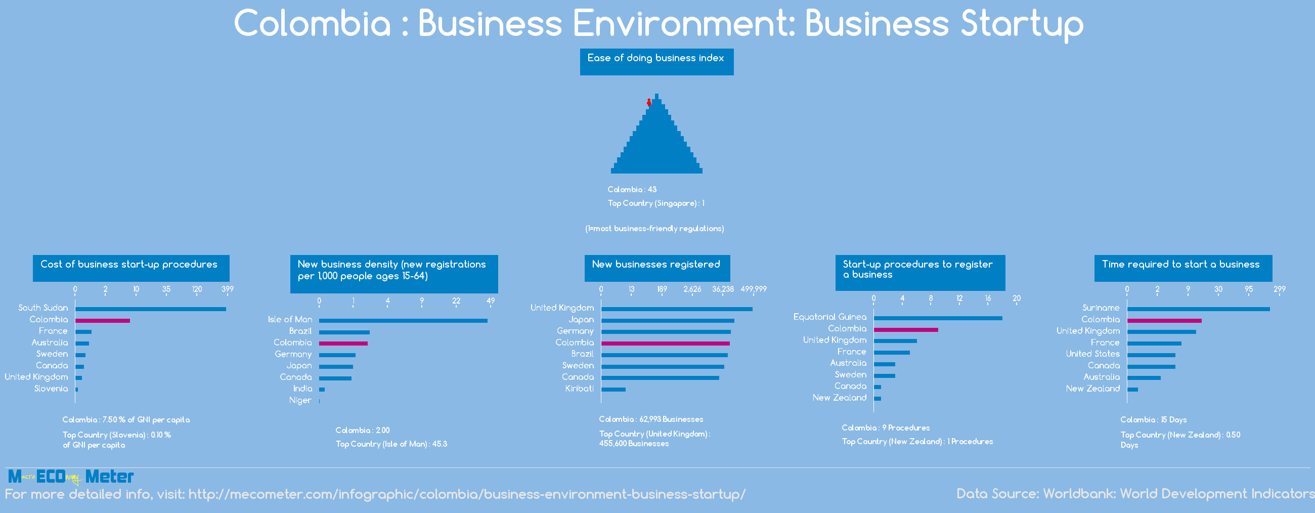Colombia : Business Environment: Business Startup