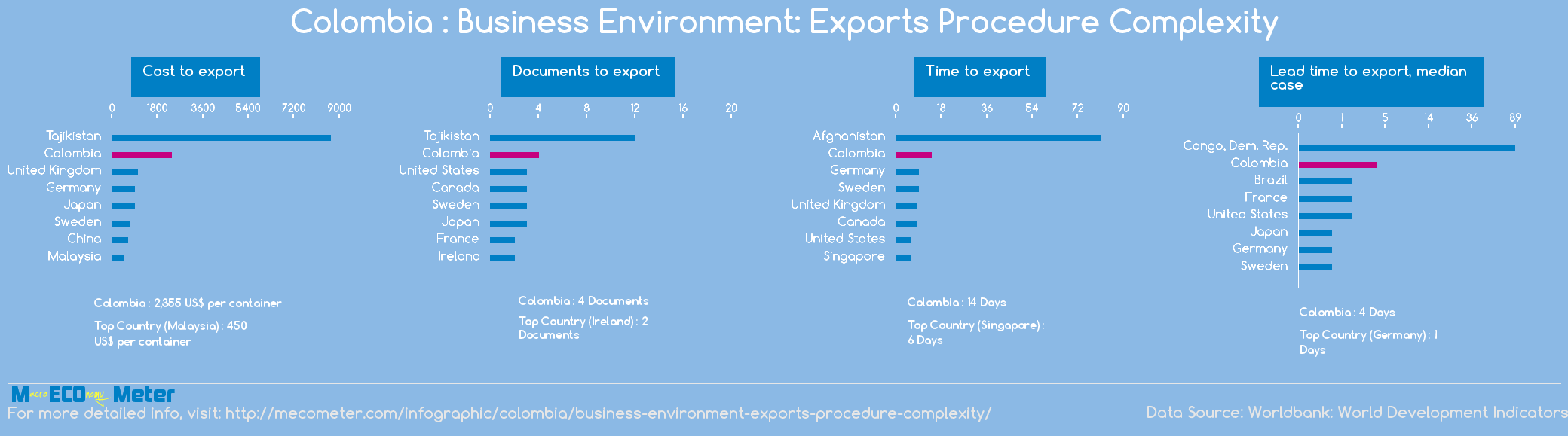 Colombia : Business Environment: Exports Procedure Complexity