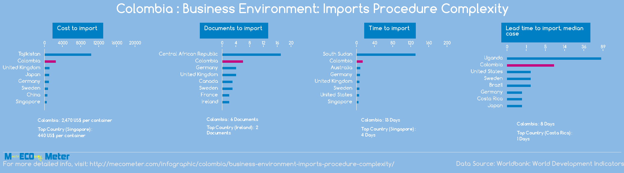 Colombia : Business Environment: Imports Procedure Complexity