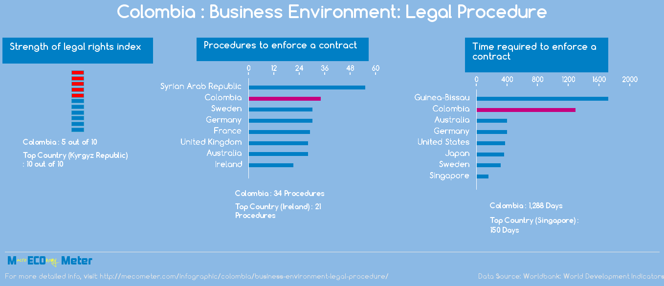 Colombia : Business Environment: Legal Procedure
