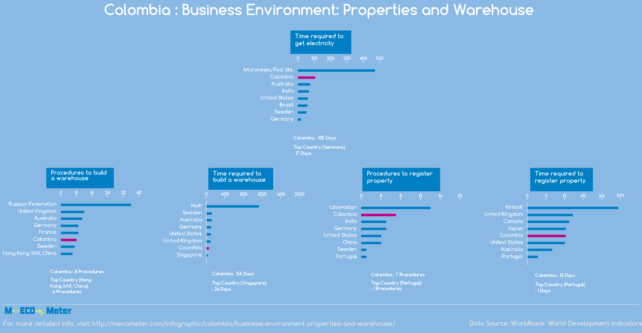 Colombia : Business Environment: Properties and Warehouse