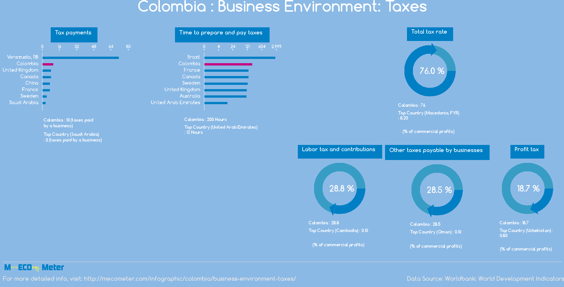 Colombia : Business Environment: Taxes
