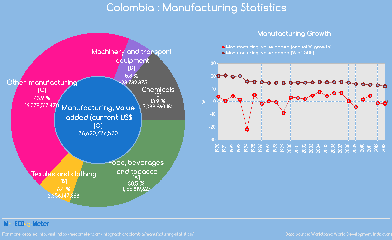 Colombia : Manufacturing Statistics