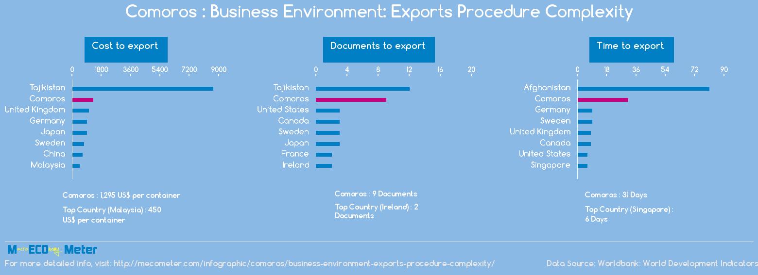 Comoros : Business Environment: Exports Procedure Complexity