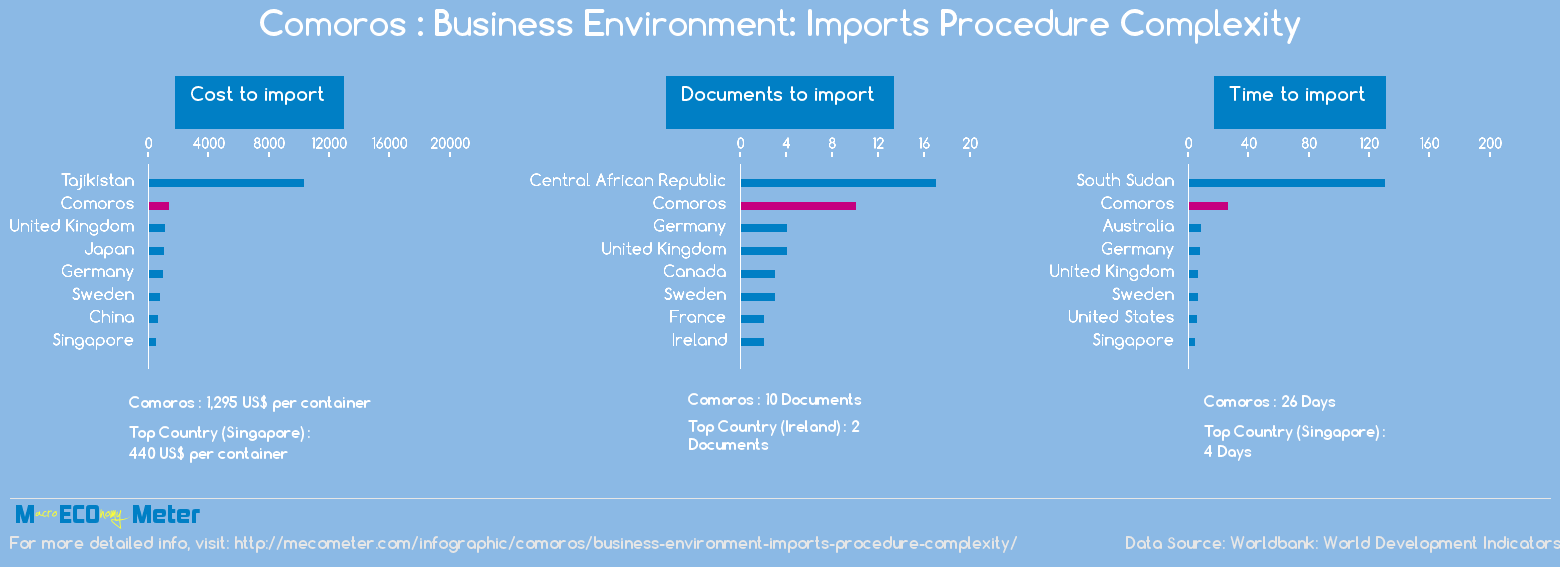 Comoros : Business Environment: Imports Procedure Complexity