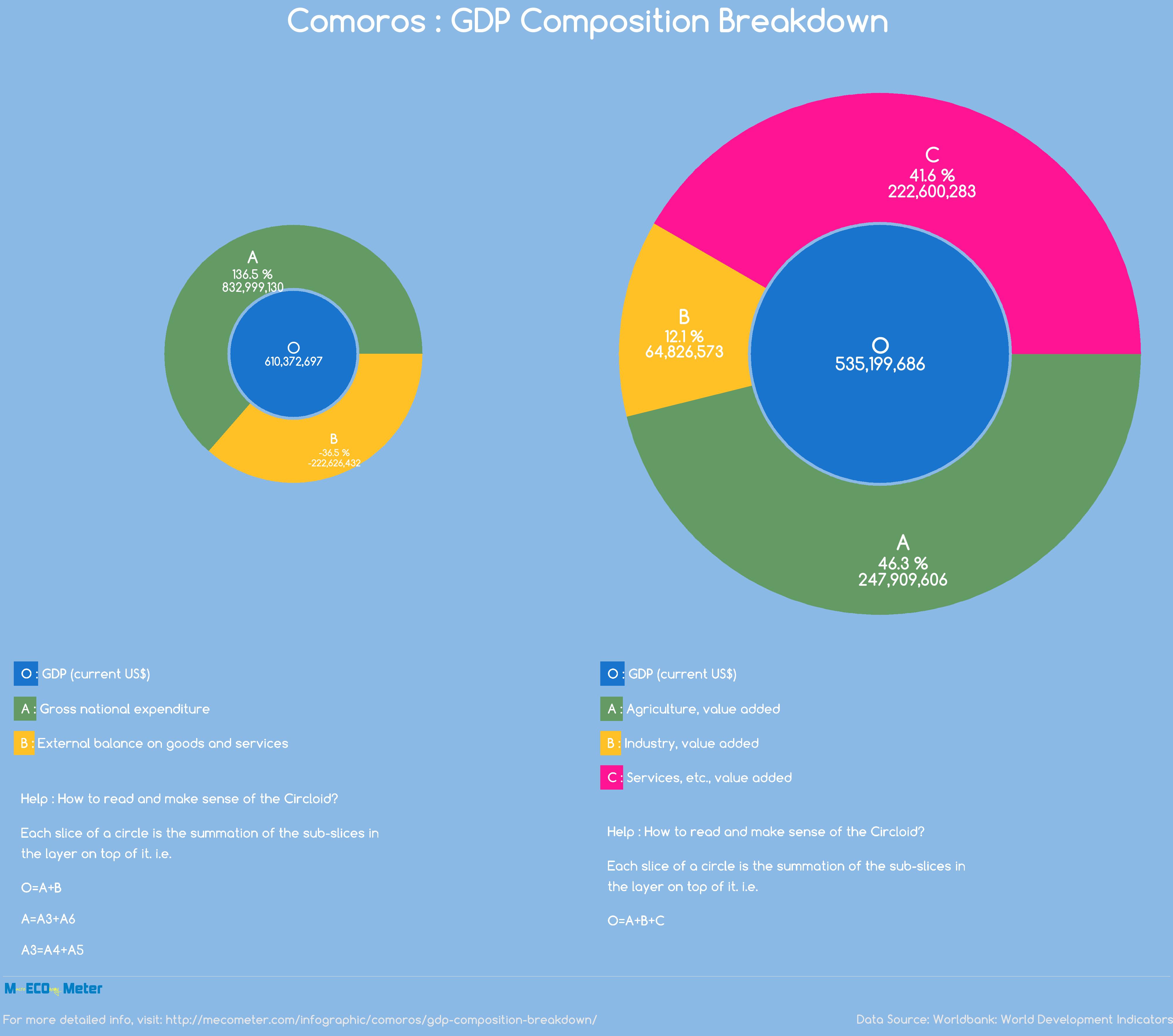 Comoros : GDP Composition Breakdown