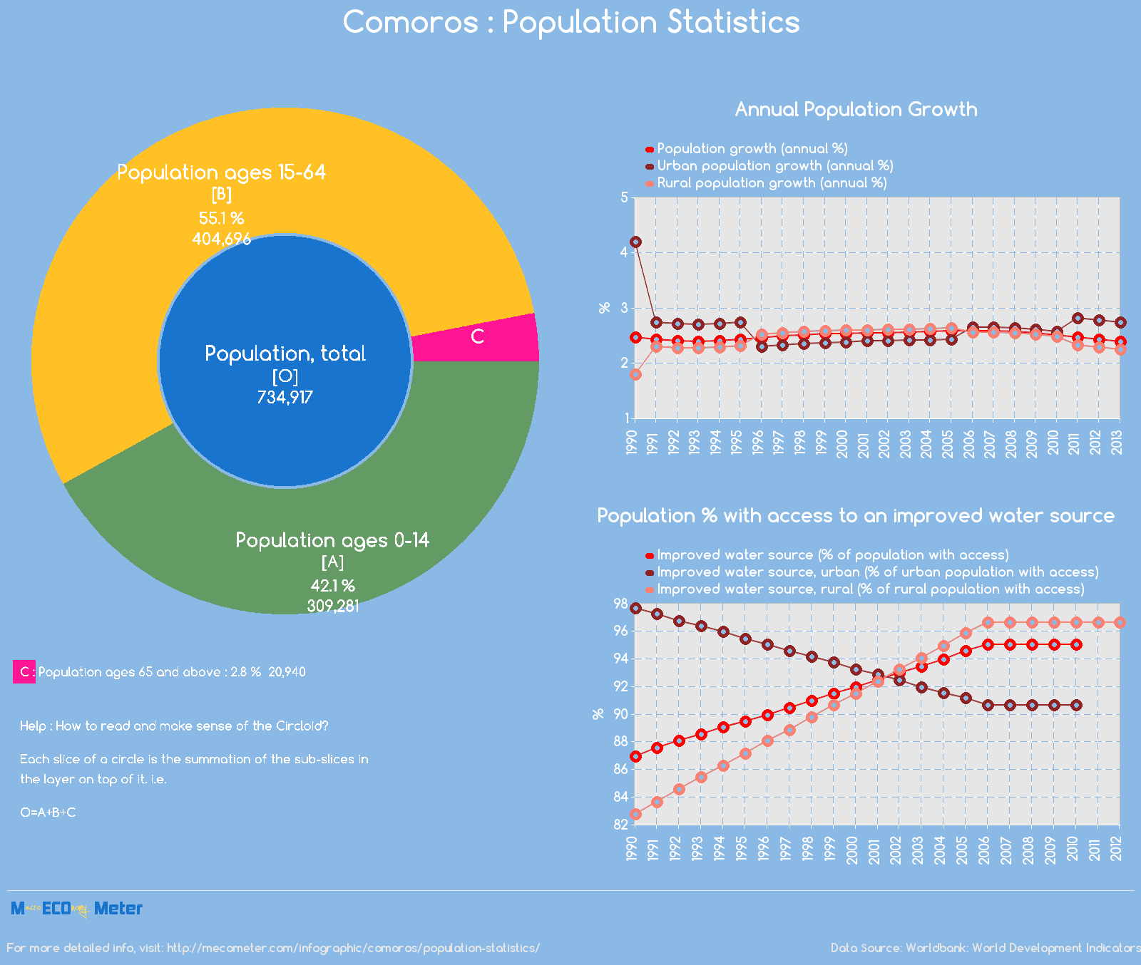 Comoros : Population Statistics