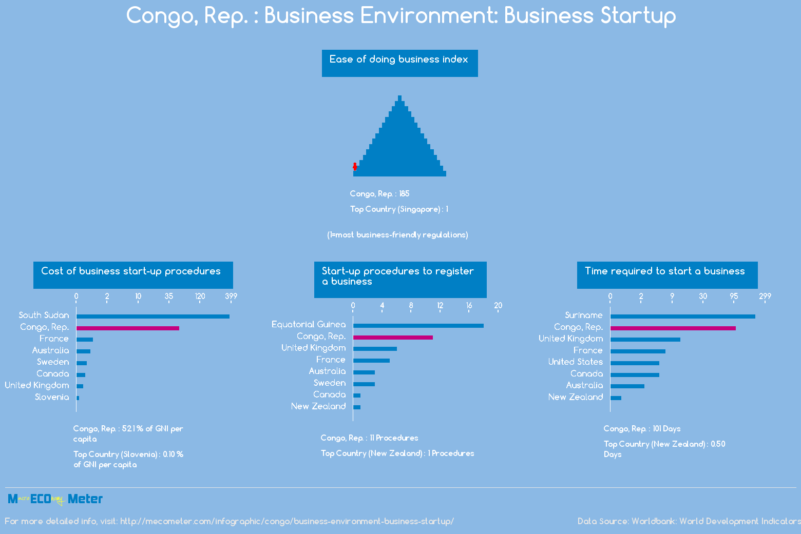 Congo, Rep. : Business Environment: Business Startup