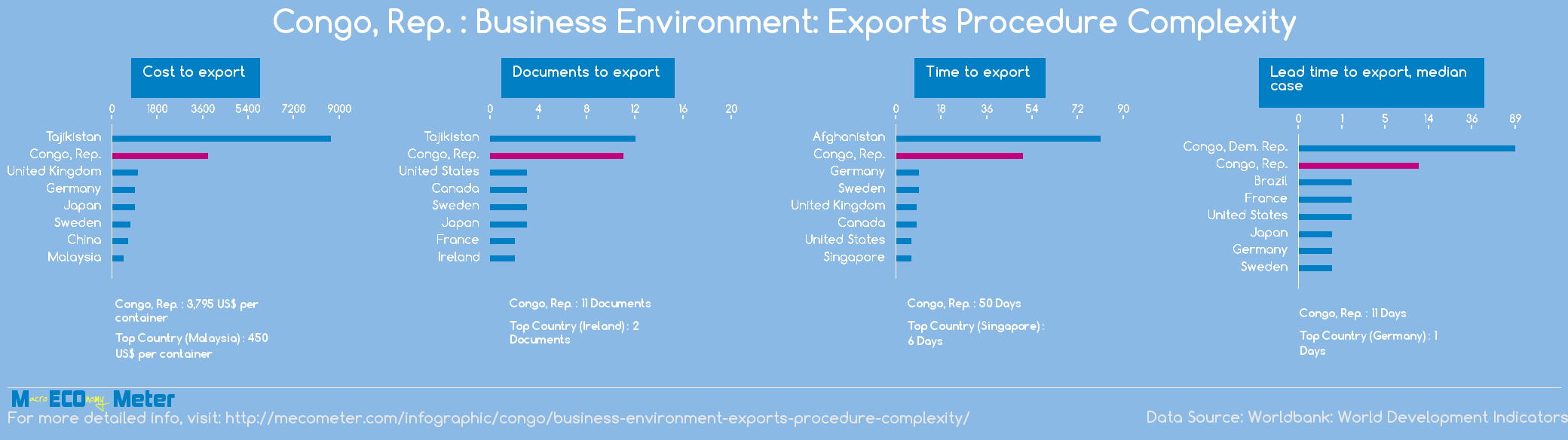 Congo, Rep. : Business Environment: Exports Procedure Complexity