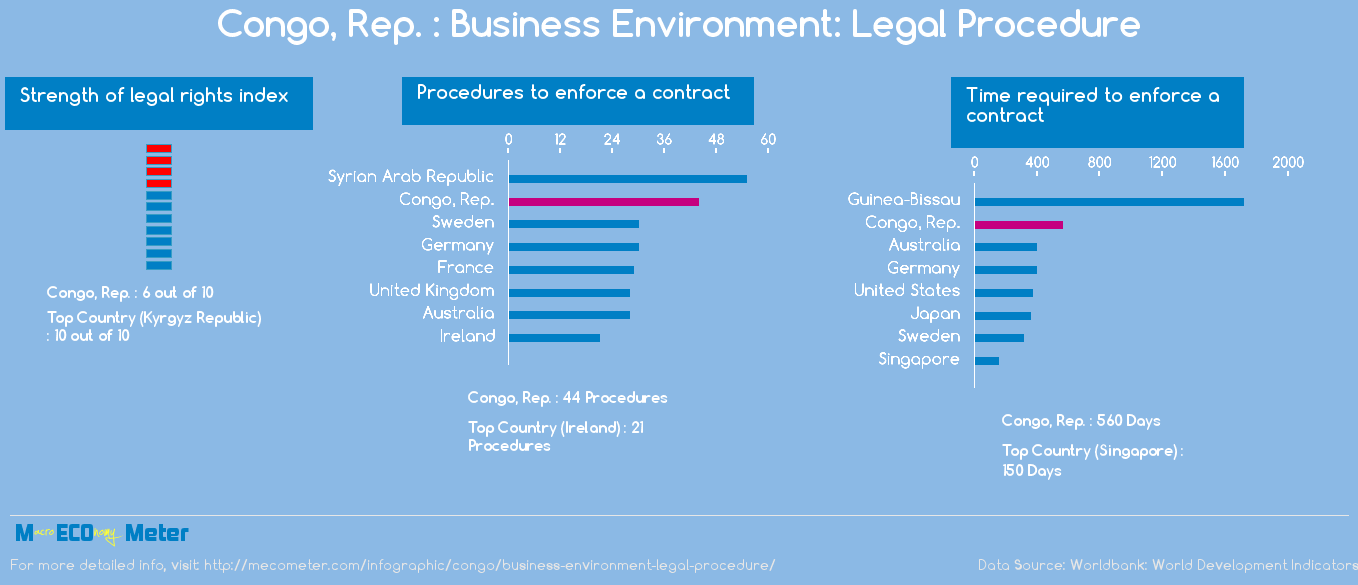 Congo, Rep. : Business Environment: Legal Procedure