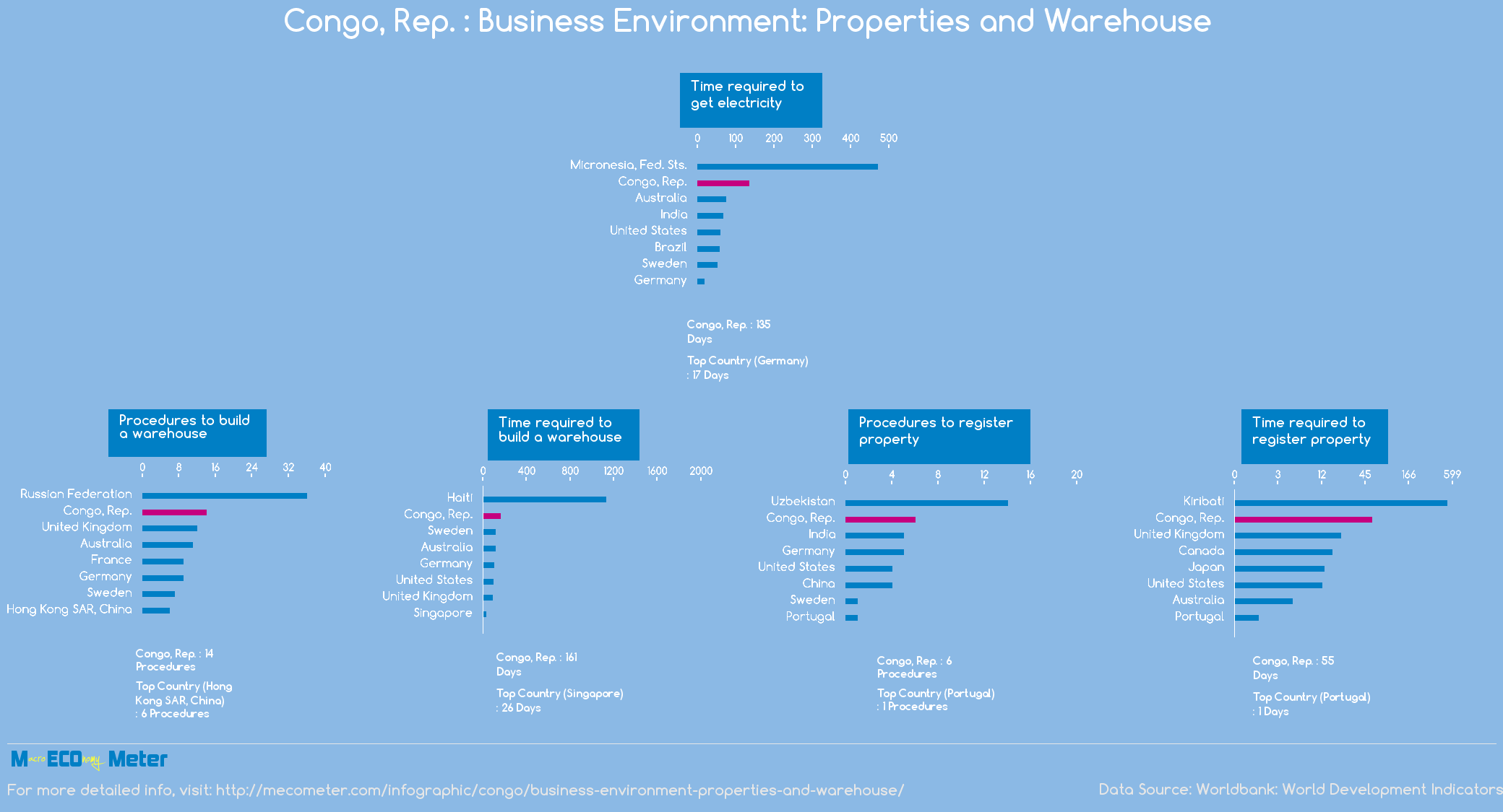 Congo, Rep. : Business Environment: Properties and Warehouse
