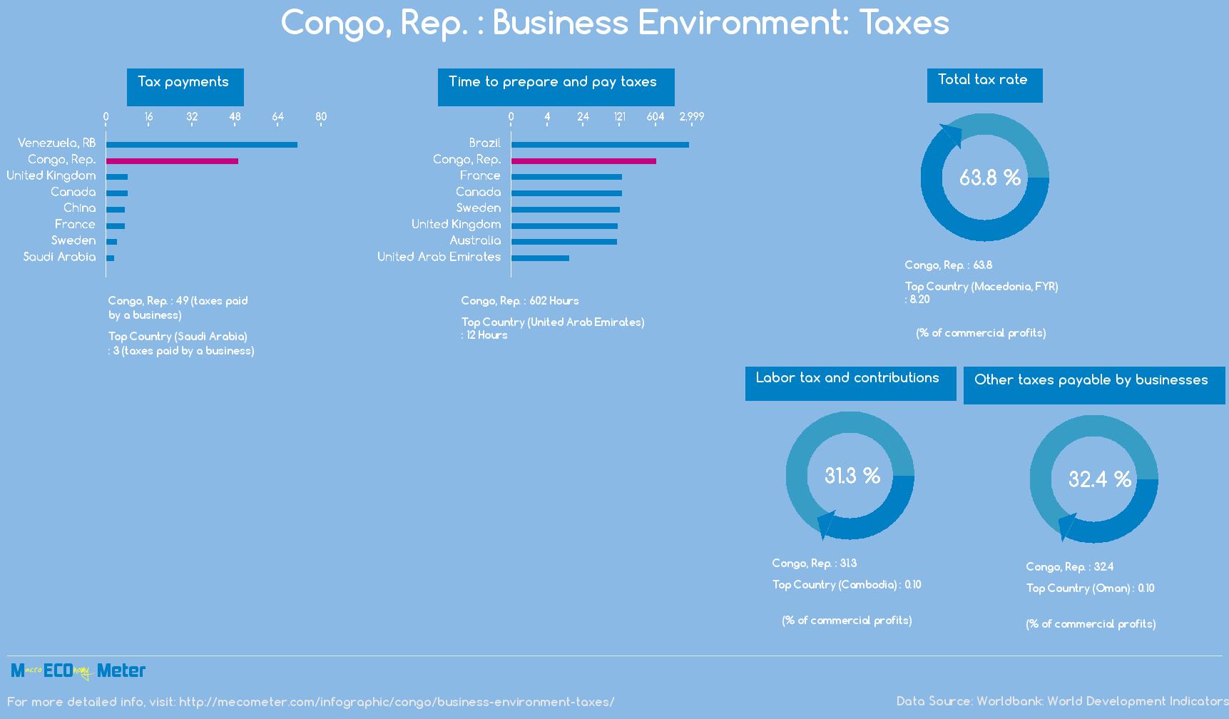 Congo, Rep. : Business Environment: Taxes