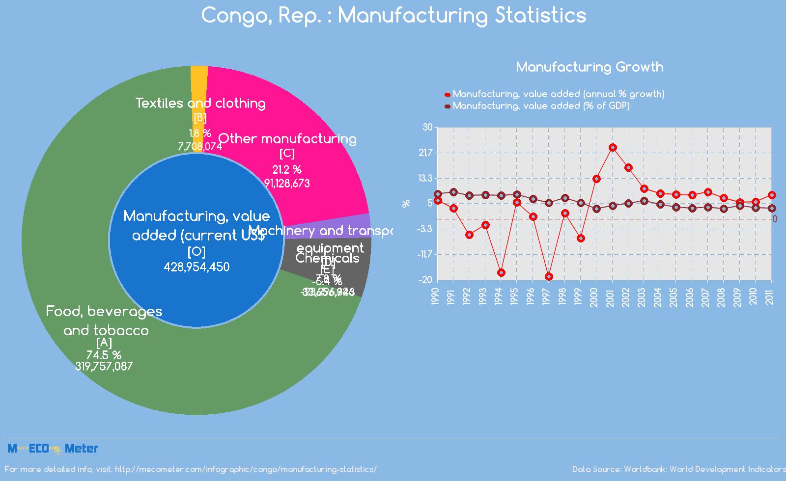Congo : Manufacturing Statistics