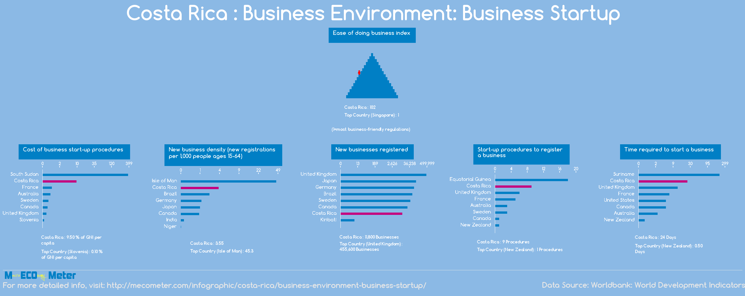 Costa Rica : Business Environment: Business Startup