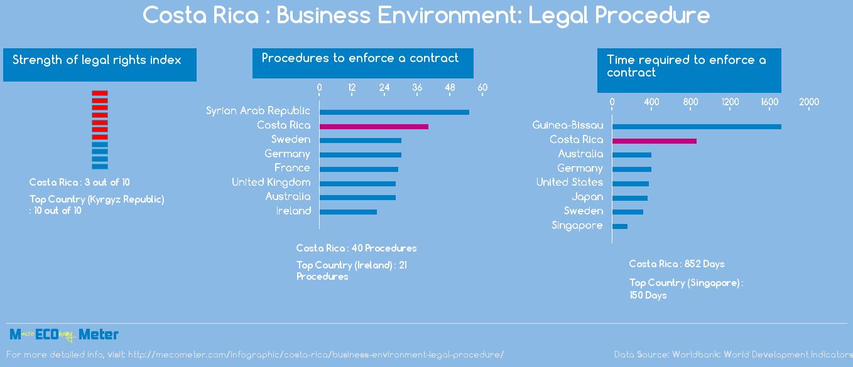 Costa Rica : Business Environment: Legal Procedure