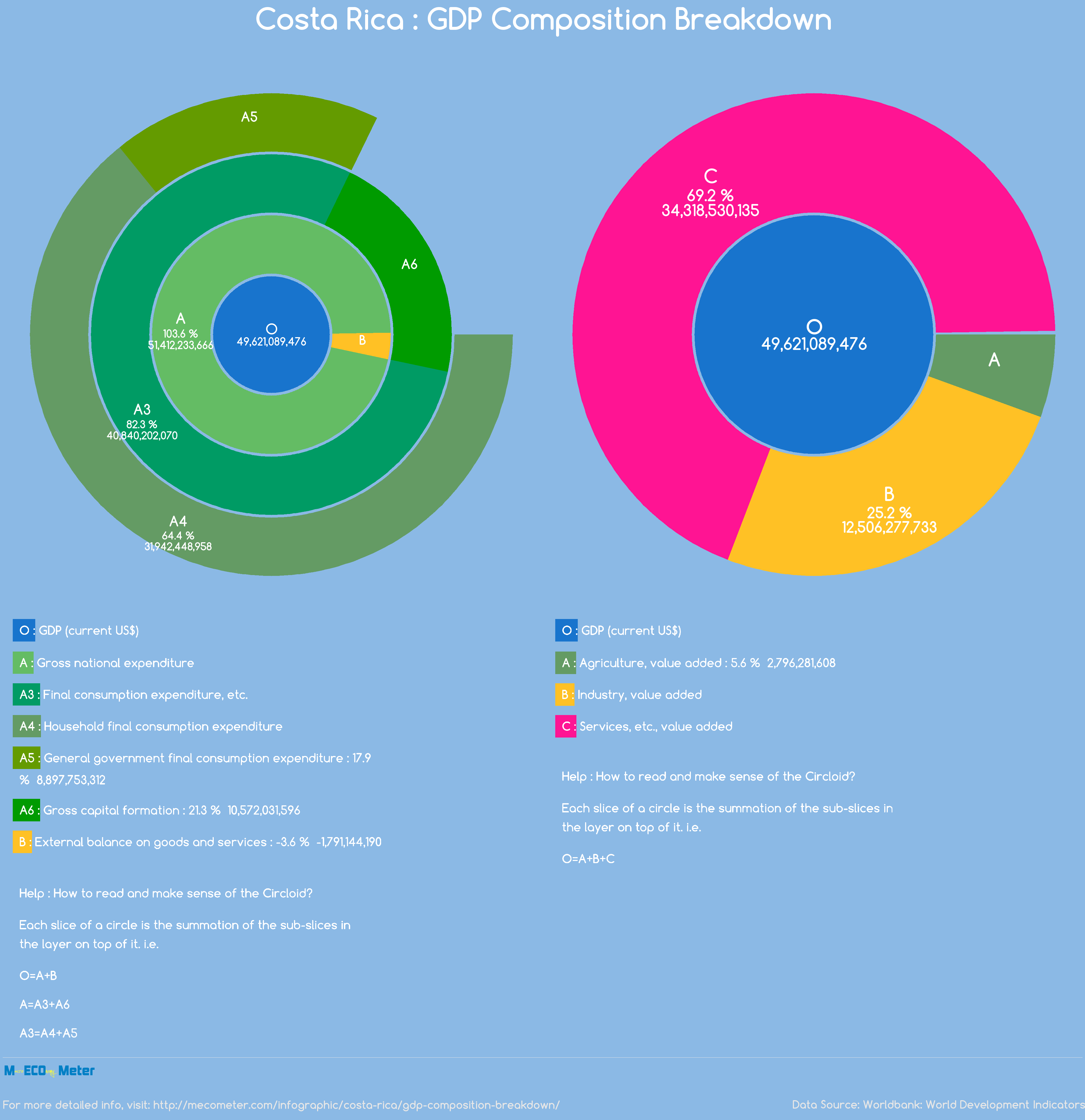 Costa Rica : GDP Composition Breakdown
