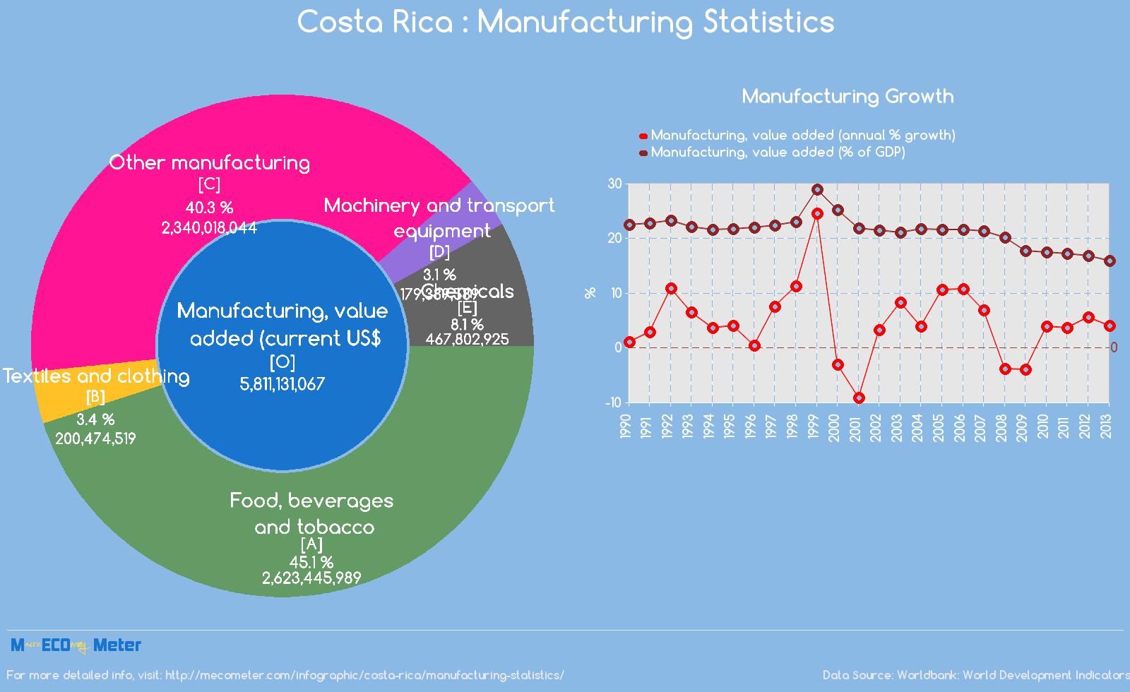 Costa Rica : Manufacturing Statistics