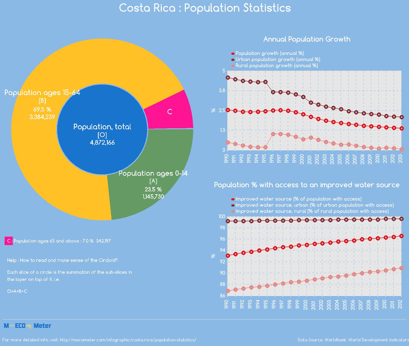 Costa Rica : Population Statistics