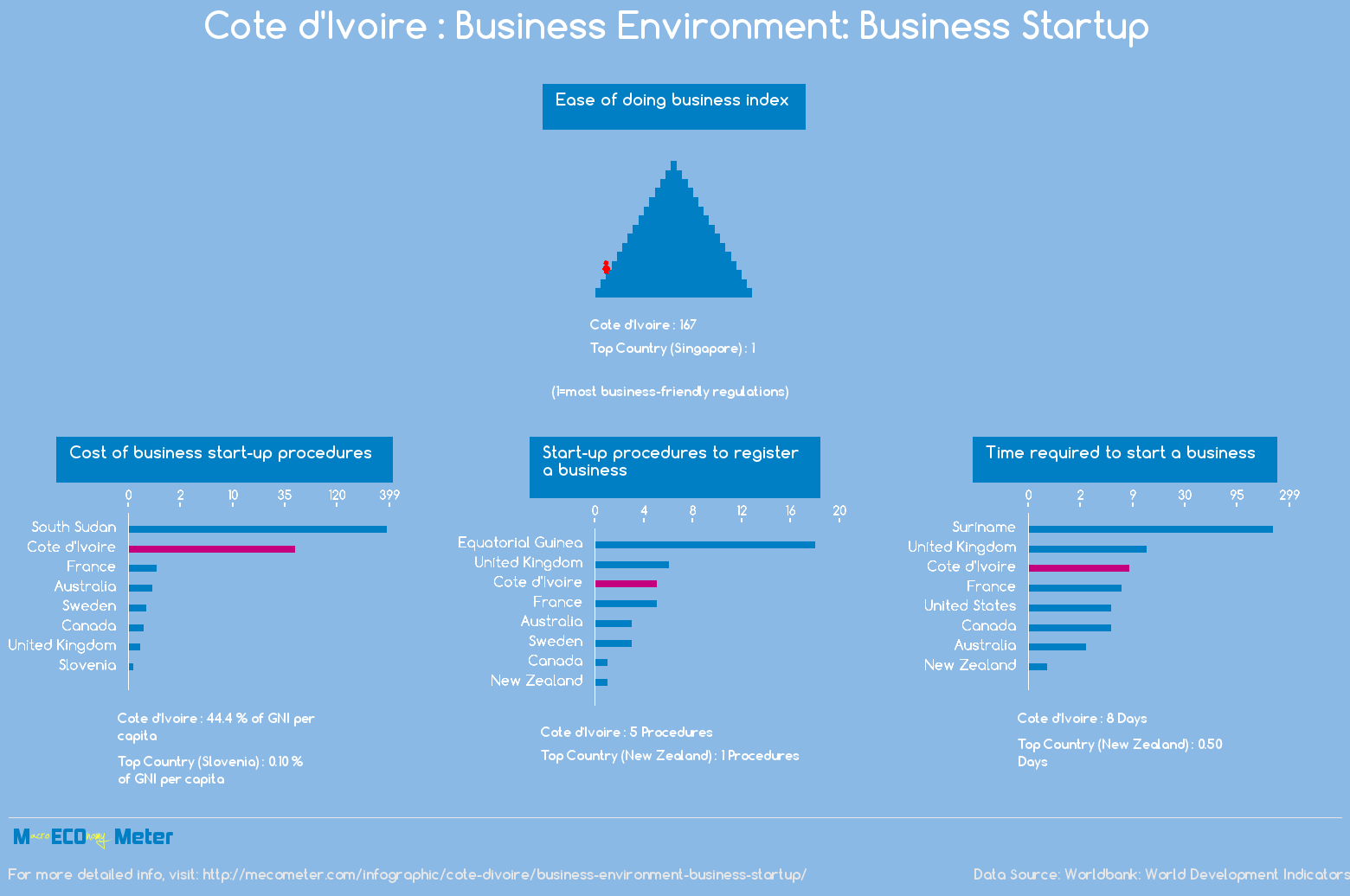Cote d'Ivoire : Business Environment: Business Startup