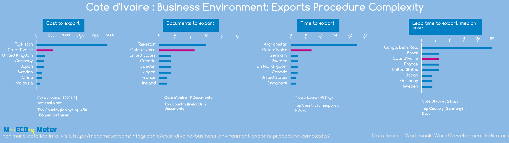 Cote d'Ivoire : Business Environment: Exports Procedure Complexity