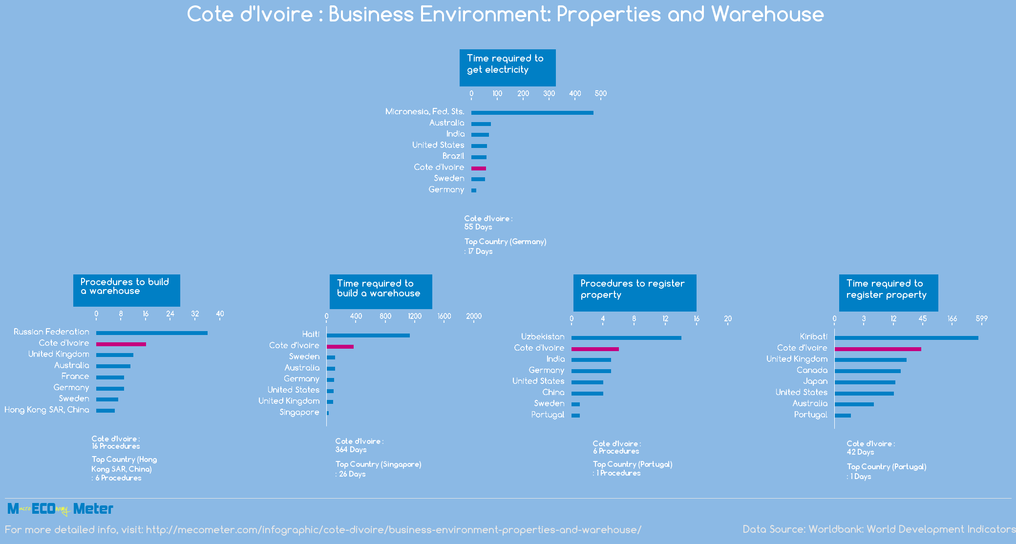 Cote d'Ivoire : Business Environment: Properties and Warehouse