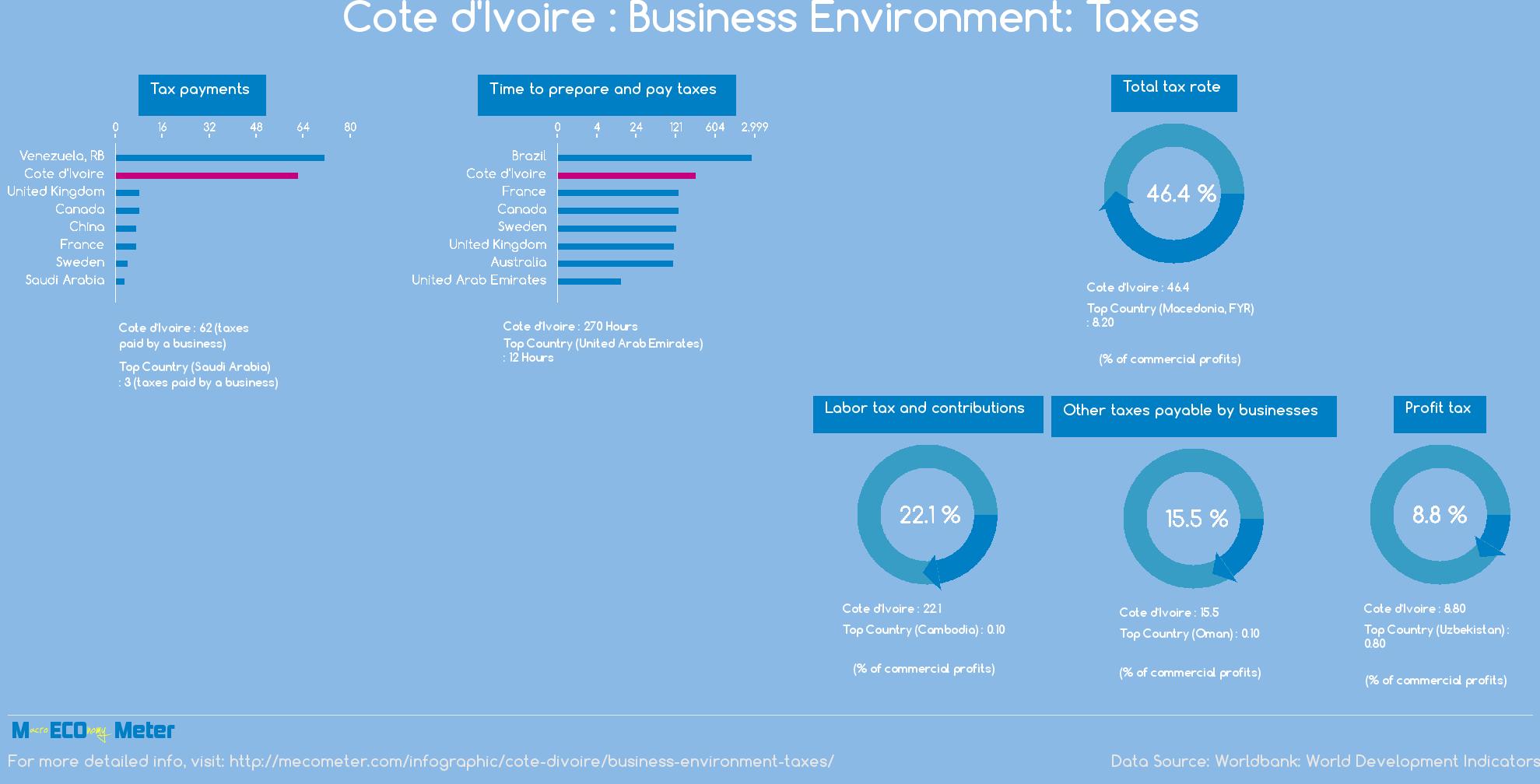Cote d'Ivoire : Business Environment: Taxes