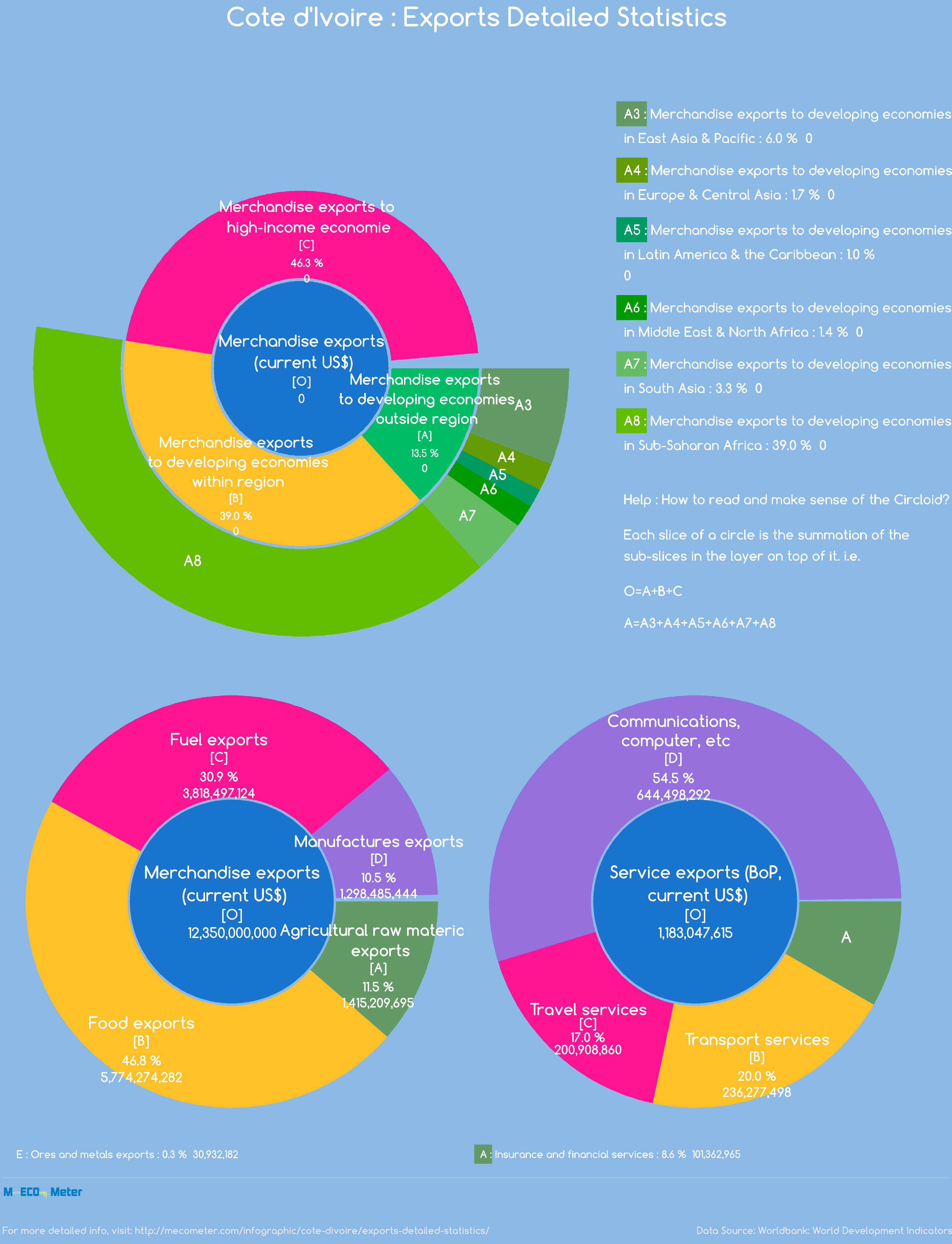 C�te d'Ivoire : Exports Detailed Statistics
