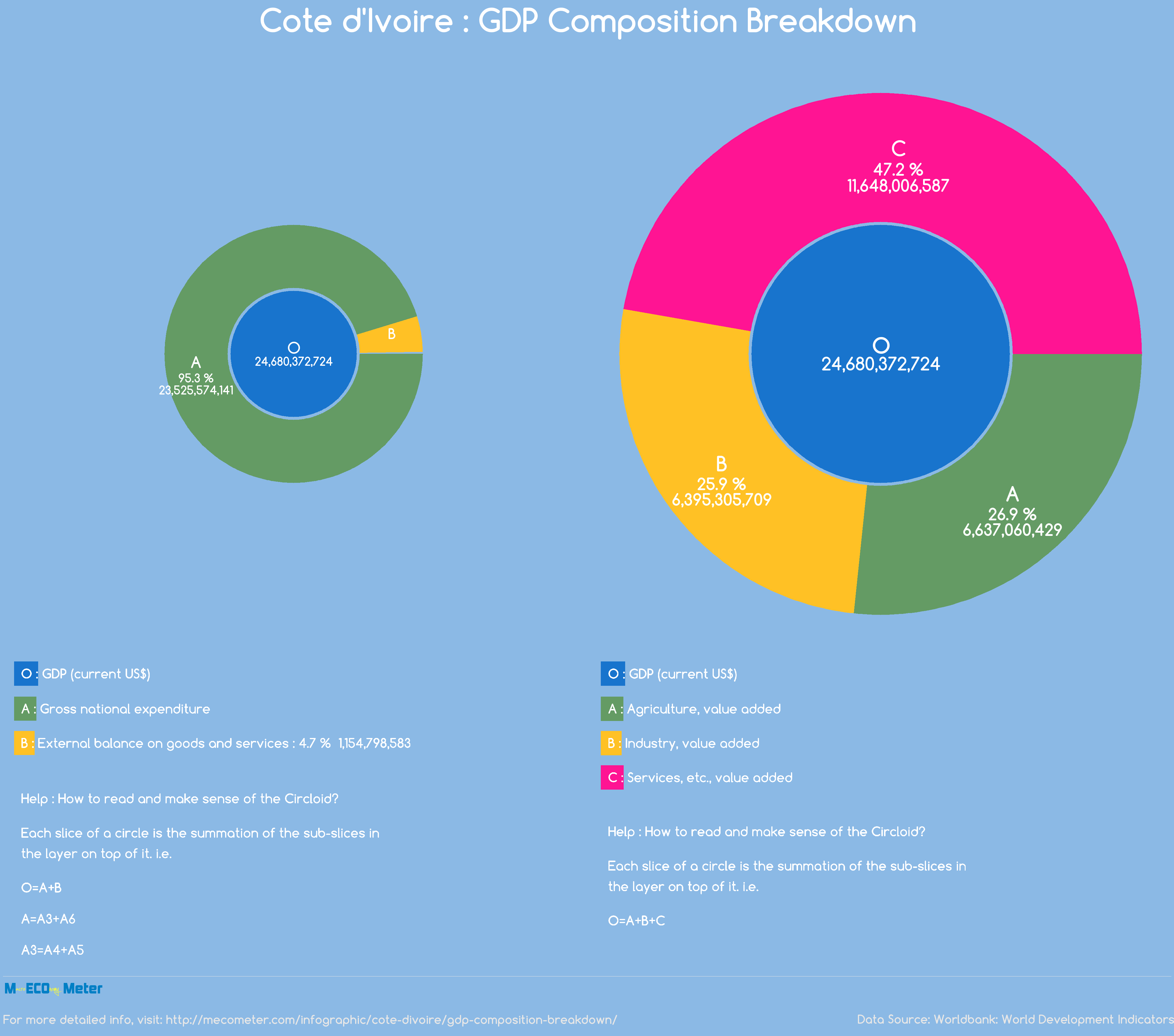 Cote d'Ivoire : GDP Composition Breakdown