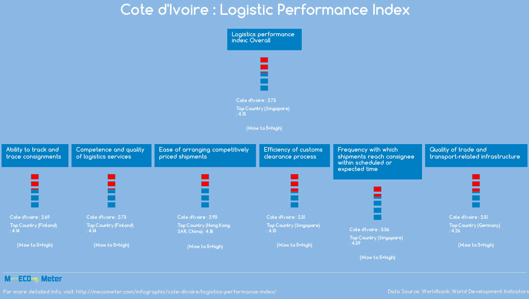 Cote d'Ivoire : Logistic Performance Index