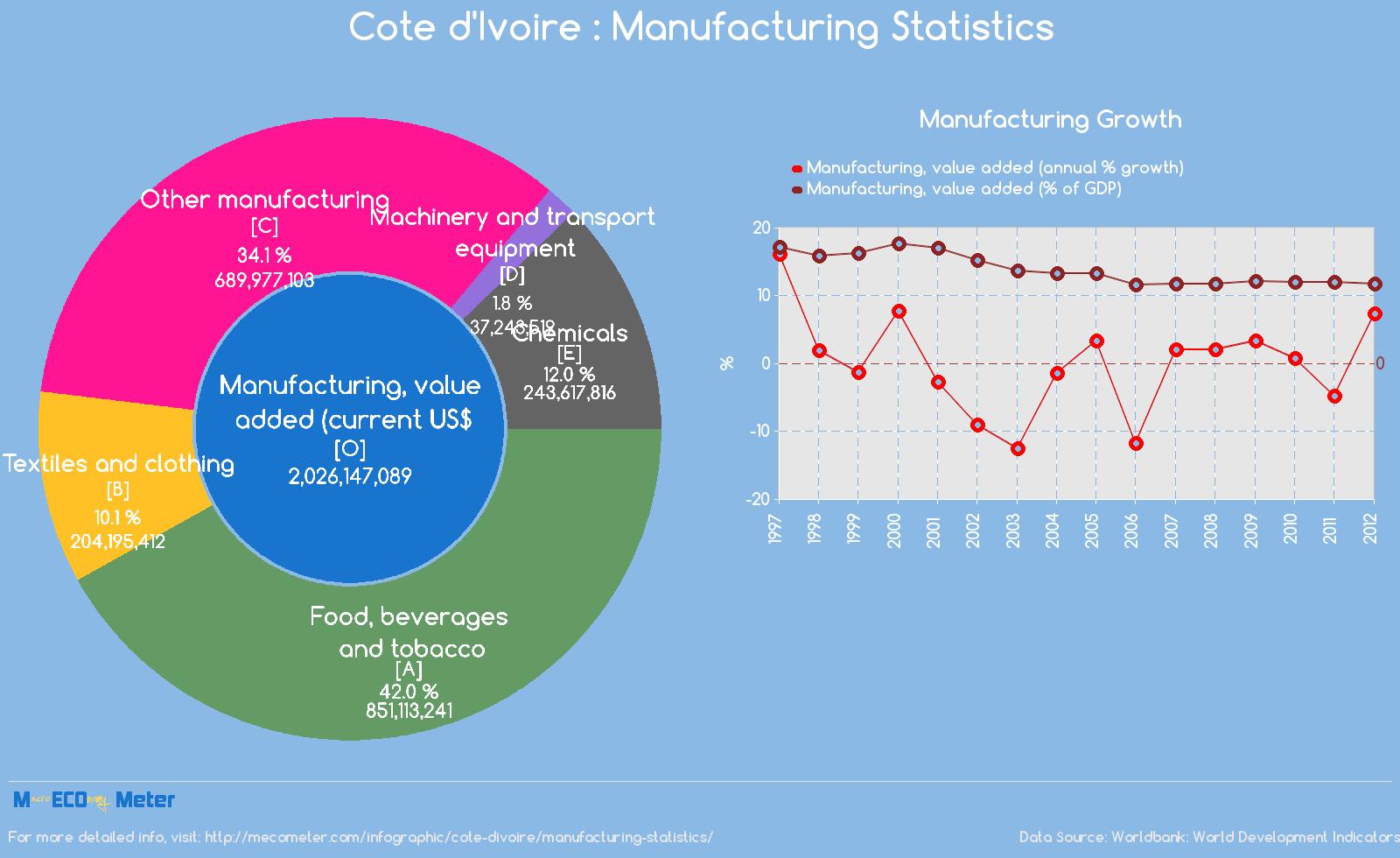 Cote d'Ivoire : Manufacturing Statistics